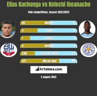 Elias Kachunga vs Kelechi Iheanacho h2h player stats