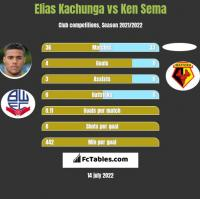 Elias Kachunga vs Ken Sema h2h player stats