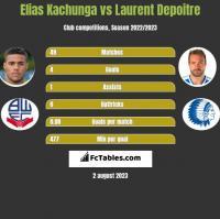 Elias Kachunga vs Laurent Depoitre h2h player stats