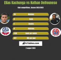 Elias Kachunga vs Nathan Delfouneso h2h player stats