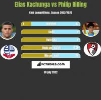 Elias Kachunga vs Philip Billing h2h player stats