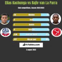 Elias Kachunga vs Rajiv van La Parra h2h player stats