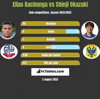 Elias Kachunga vs Shinji Okazaki h2h player stats