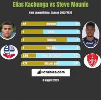 Elias Kachunga vs Steve Mounie h2h player stats
