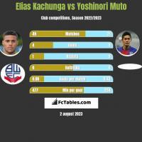 Elias Kachunga vs Yoshinori Muto h2h player stats