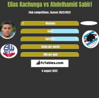 Elias Kachunga vs Abdelhamid Sabiri h2h player stats