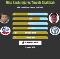 Elias Kachunga vs Trevoh Chalobah h2h player stats