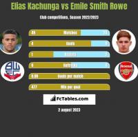 Elias Kachunga vs Emile Smith Rowe h2h player stats