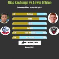 Elias Kachunga vs Lewis O'Brien h2h player stats