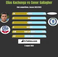 Elias Kachunga vs Conor Gallagher h2h player stats