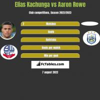 Elias Kachunga vs Aaron Rowe h2h player stats