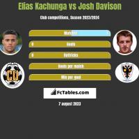Elias Kachunga vs Josh Davison h2h player stats