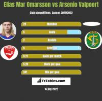 Elias Mar Omarsson vs Arsenio Valpoort h2h player stats