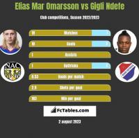 Elias Mar Omarsson vs Gigli Ndefe h2h player stats