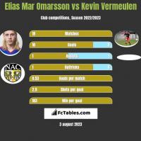 Elias Mar Omarsson vs Kevin Vermeulen h2h player stats