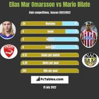 Elias Mar Omarsson vs Mario Bilate h2h player stats