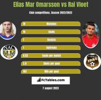 Elias Mar Omarsson vs Rai Vloet h2h player stats