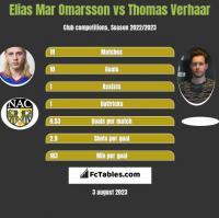 Elias Mar Omarsson vs Thomas Verhaar h2h player stats