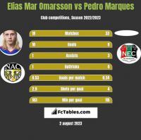 Elias Mar Omarsson vs Pedro Marques h2h player stats