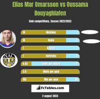 Elias Mar Omarsson vs Oussama Bouyaghlafen h2h player stats