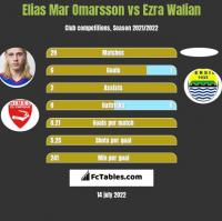 Elias Mar Omarsson vs Ezra Walian h2h player stats