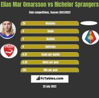 Elias Mar Omarsson vs Richelor Sprangers h2h player stats