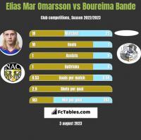 Elias Mar Omarsson vs Boureima Bande h2h player stats