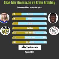 Elias Mar Omarsson vs Brian Brobbey h2h player stats