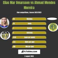 Elias Mar Omarsson vs Ahmad Mendes Moreira h2h player stats