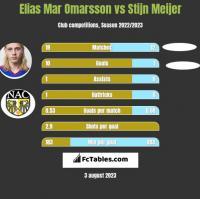 Elias Mar Omarsson vs Stijn Meijer h2h player stats
