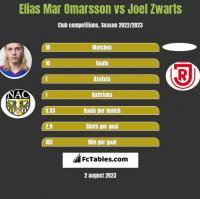 Elias Mar Omarsson vs Joel Zwarts h2h player stats