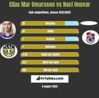 Elias Mar Omarsson vs Naci Unuvar h2h player stats