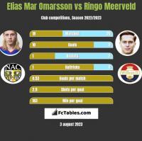 Elias Mar Omarsson vs Ringo Meerveld h2h player stats