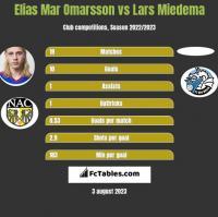 Elias Mar Omarsson vs Lars Miedema h2h player stats