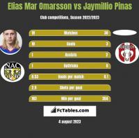Elias Mar Omarsson vs Jaymillio Pinas h2h player stats