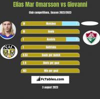 Elias Mar Omarsson vs Giovanni h2h player stats