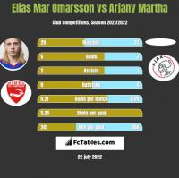 Elias Mar Omarsson vs Arjany Martha h2h player stats
