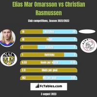 Elias Mar Omarsson vs Christian Rasmussen h2h player stats