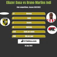 Eliazer Dasa vs Bruno Martins Indi h2h player stats