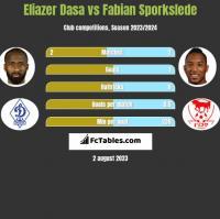 Eliazer Dasa vs Fabian Sporkslede h2h player stats