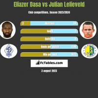 Eliazer Dasa vs Julian Lelieveld h2h player stats