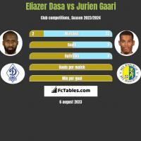 Eliazer Dasa vs Jurien Gaari h2h player stats