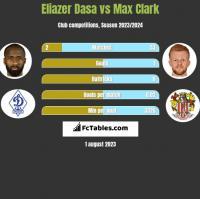 Eliazer Dasa vs Max Clark h2h player stats