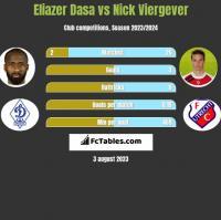 Eliazer Dasa vs Nick Viergever h2h player stats