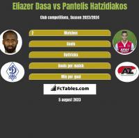 Eliazer Dasa vs Pantelis Hatzidiakos h2h player stats