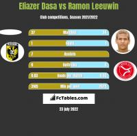 Eliazer Dasa vs Ramon Leeuwin h2h player stats