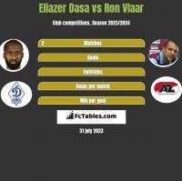 Eliazer Dasa vs Ron Vlaar h2h player stats