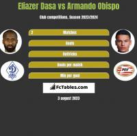 Eliazer Dasa vs Armando Obispo h2h player stats