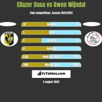 Eliazer Dasa vs Owen Wijndal h2h player stats