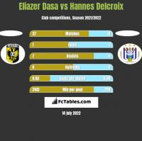 Eliazer Dasa vs Hannes Delcroix h2h player stats